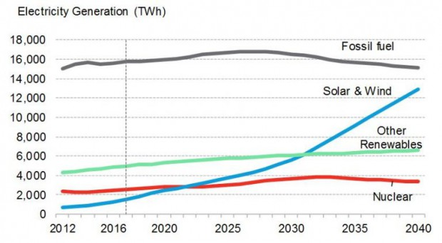 Źródło: Bloomberg News Energy Finance