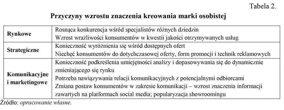 Zdjęcie numer 2 - galeria: E-branding polskich piłkarzy jako narzędzie marketingu cyfrowego