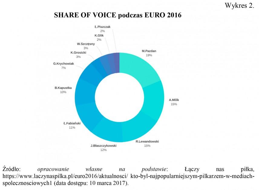 Zdjęcie numer 4 - galeria: E-branding polskich piłkarzy jako narzędzie marketingu cyfrowego