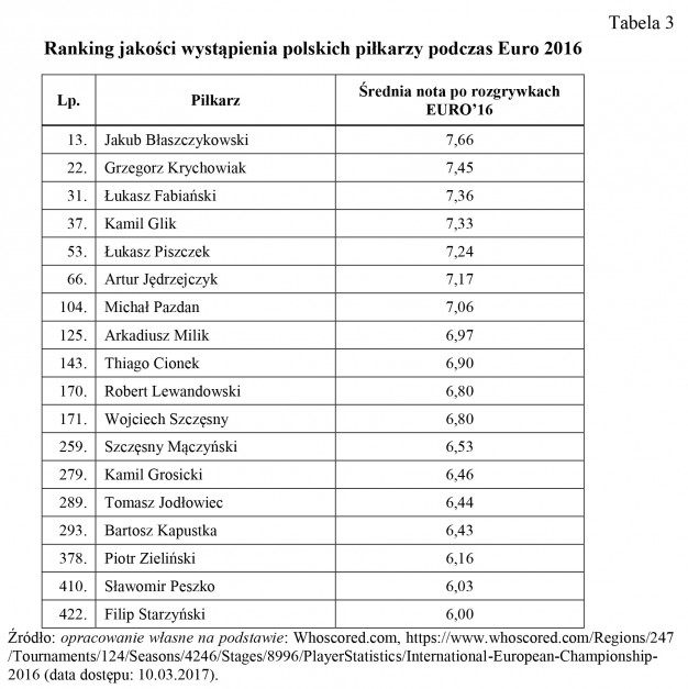 Zdjęcie numer 5 - galeria: E-branding polskich piłkarzy jako narzędzie marketingu cyfrowego