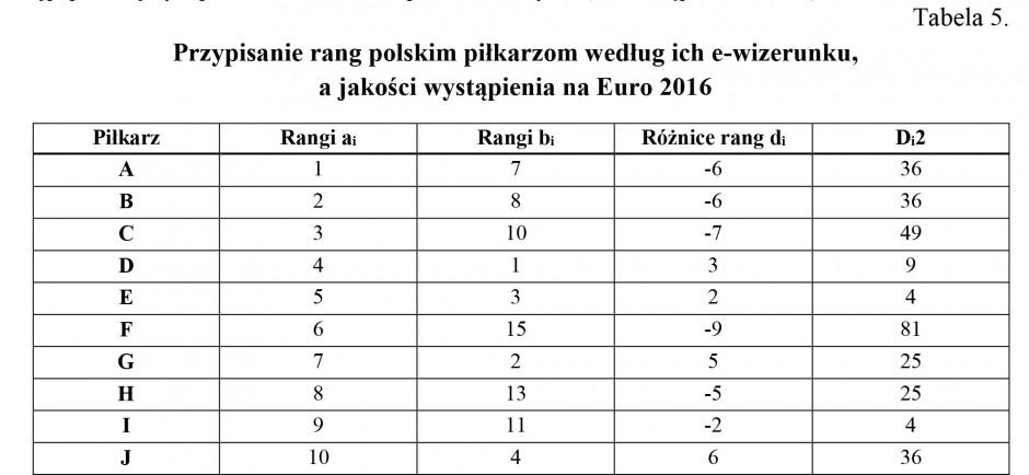 Zdjęcie numer 7 - galeria: E-branding polskich piłkarzy jako narzędzie marketingu cyfrowego