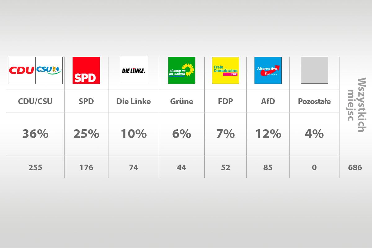 Na takie poparcie dla głównych niemieckich partii wskazują ostatnie sondaże (grafika:PTWP)