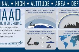 Arabia Saudyjska będzie mogła kupić amerykański system obrony przeciwrakietowej