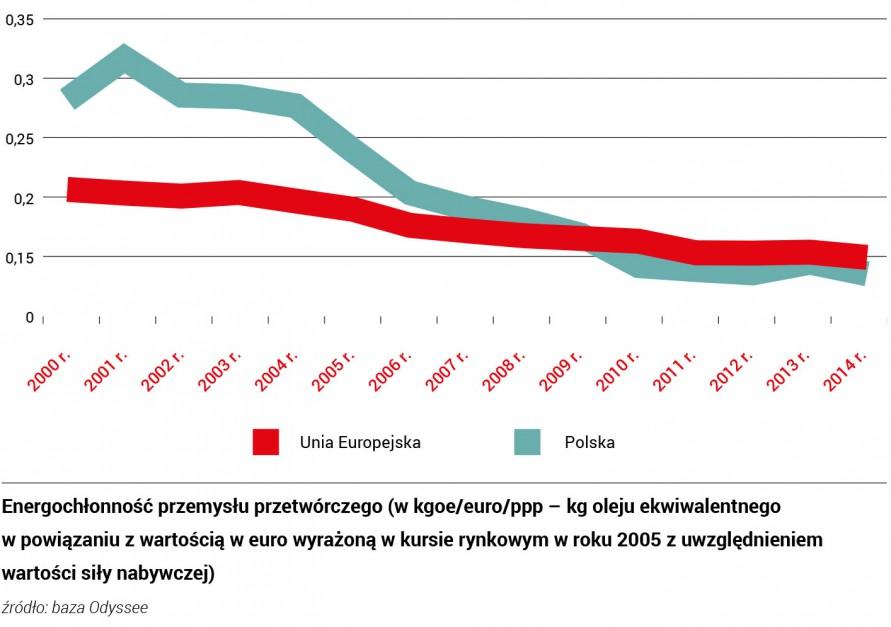 Zdjęcie numer 1 - galeria: Inteligentna energetyka i smart grid mogą być polską specjalnością