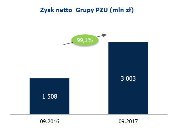 Porównanie zysku netto grupy PZU źródło: PZU