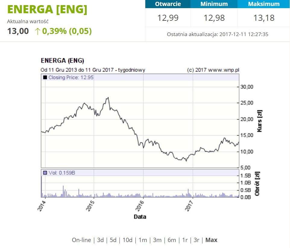 Historyczne notowania akcji Energi na GPW