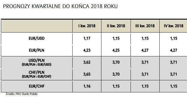 prognozy_waluotowe_2018_zrodlo_pko_bp.jpg