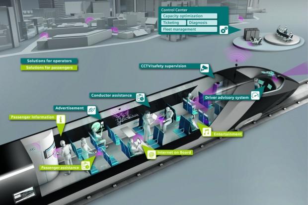 Cyfryzacja bronią kolei 4.0 w walce z konkurencją autobusową i lotnictwem