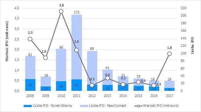 Aktywność na polskim rynku IPO od 2008 roku Źródło: PwC