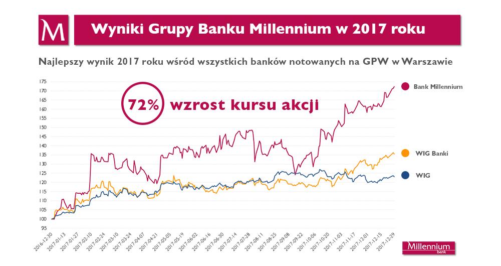 Kurs Banku Millennium na GPW w 2017 roku. Źródło mat. prasowe banku