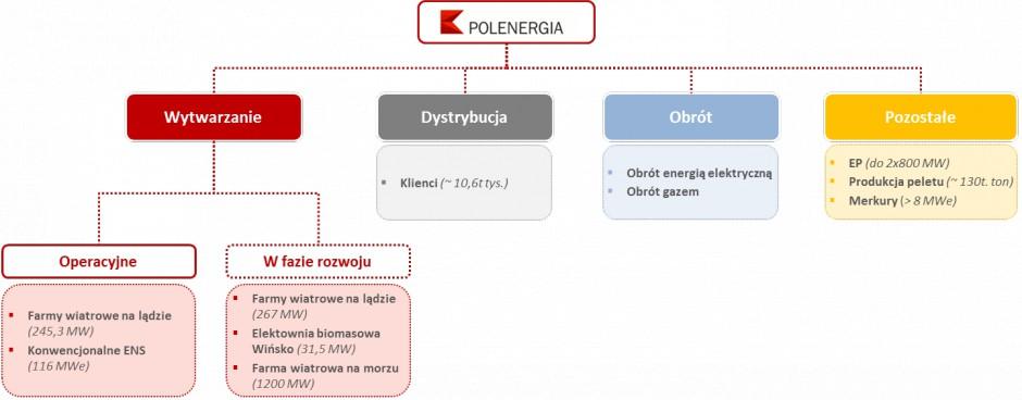 Obszary działalności grupy Polenergia. Fot. Polenergia