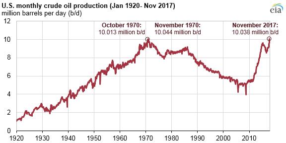 Produkcja ropy naftowej w USA w latach 1920 - 2017. Źródło MAE