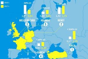 Oto państwa, w których najwięcej inwestuje się w fotowoltaikę