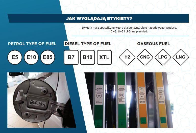Źródło: www.fuel-identifiers.eu
