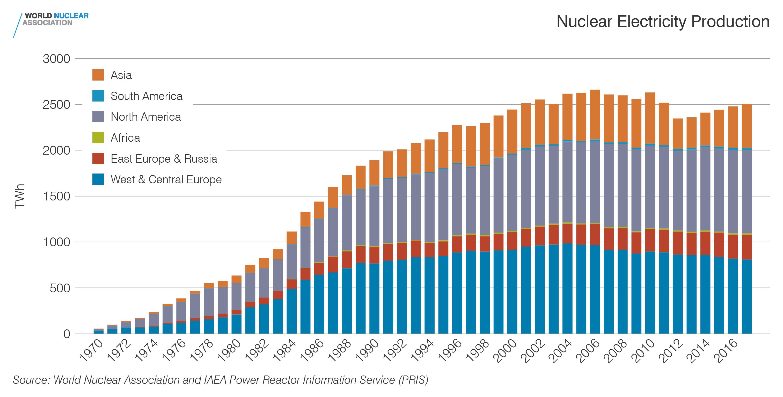 Światowa produkcja energii elektrycznej w elektrowniach jądrowych