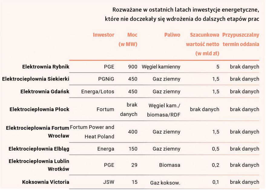 Zdjęcie numer 1 - galeria: Gaz i wiatr to przyszłość. Węgiel? Ostrożnie. Raport o polskiej energetyce