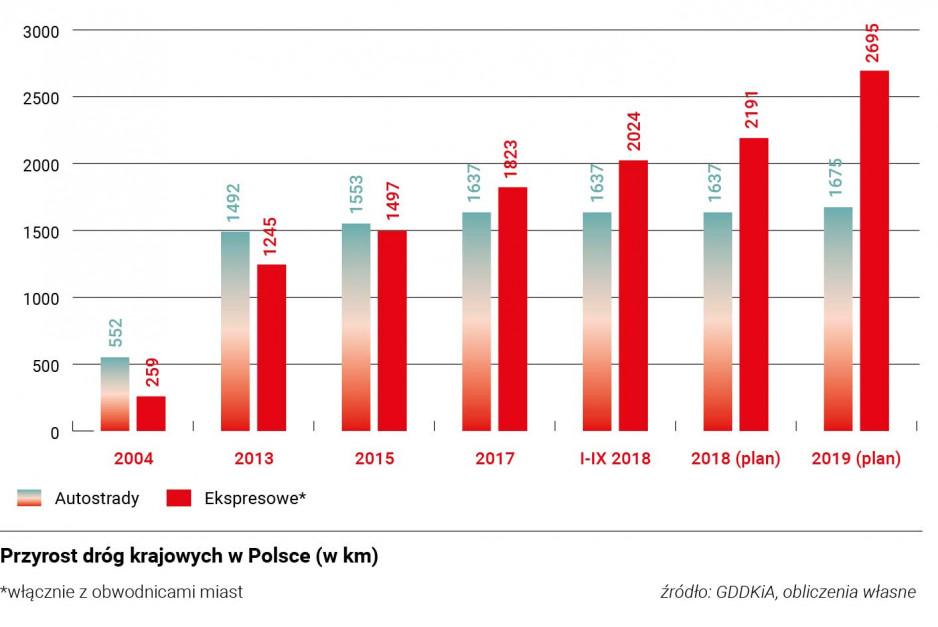Zdjęcie numer 2 - galeria: Polsce wciąż brak transportowego kręgosłupa. To przez nieznośny brak ciągłości