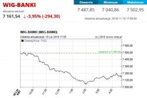 """Banki """"solidarnie"""" oberwały rykoszetem od afery KNF"""