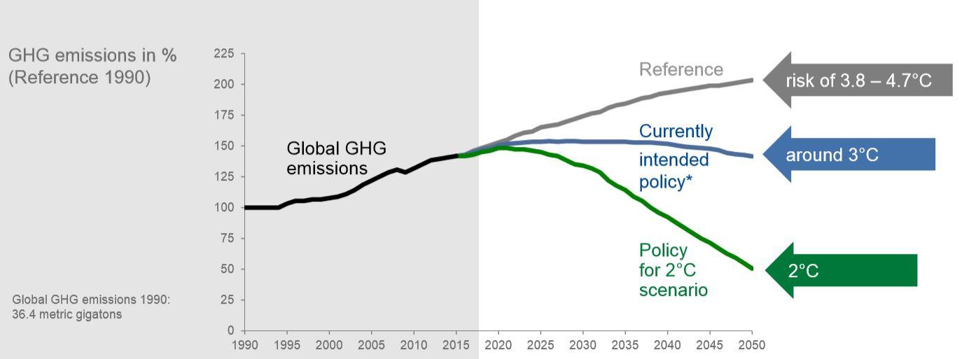 Powód starań BASF - rosnąca emisja gazów cieplarnianych i związany z tym wzrost temperatury. Kolorowe linie pokazują, o ile wzrośnie średnia temperatura w przypadku braku działań związanych z walką z emisjami (szara linia), realizowanej obecnie polityki (niebieska) i ostrej walki z emisjami (zielona linia). Fot. mat. pras.