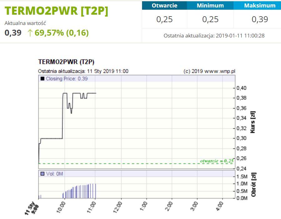 Kurs akcji Termo2Power po publikacji w piątek informacji o umowie z PGNiG TER.