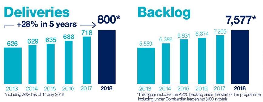 Lewa część wykresu pokazuje rosnące dostawy maszyn koncernu. Prawa stan zamówień. Jak widać zarówno produkcja jak i zapotrzebowanie na samoloty rosną. W obu przypadkach doliczono Airbusu A220. Fot. mat. pras.
