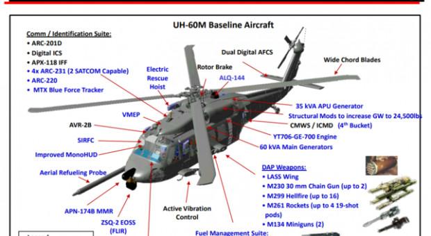 Wyposażenie i uzbrojenie amerykańskiej wersji śmigłowca dla wojsk specjalnych. Źródło US Army