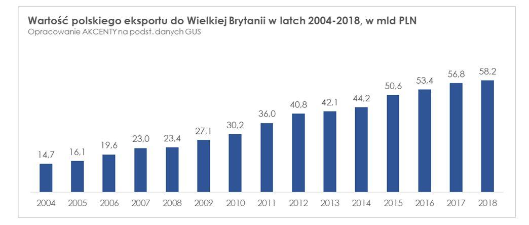 Polski eksport do Wielkiej Brytanii. Fot mat. pras.