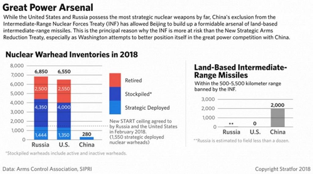 Zasoby głowic jądrowych w 2018 r i pociski naziemne średniego zasięgu o zasięgu od 500 do 5500 km, zakazane na mocy INF