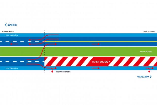 Utrudnienia w ruchu na autostradowej obwodnicy Poznania