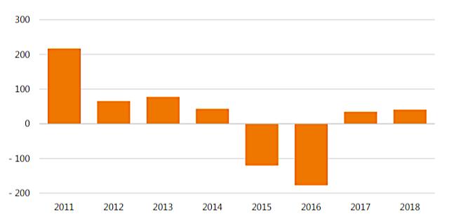 Zmiany w zapotrzebowaniu na węgiel na świecie (w mln ton). Źródło: MAE