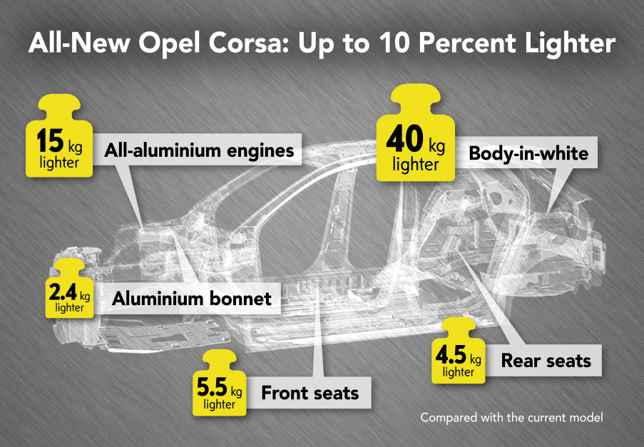 Opel-Corsa-infographic-506572.jpg