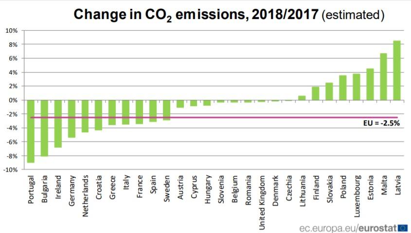 Zmiana w poziomie emisji CO2 w poszczególnych krajach UE. Źródło: Eurostat