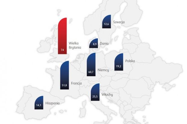 Polski rynek leasingu piąty w Unii Europejskiej