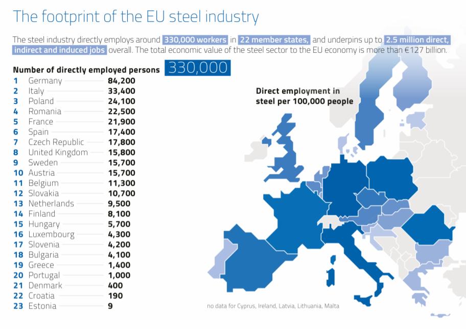 Liczba zatrudnionych w przemyśle stalowym w Europie.