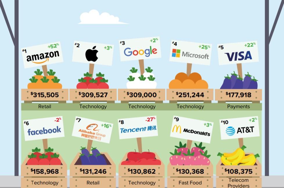 Fot. Kantar BrandZ Top Global Brands
