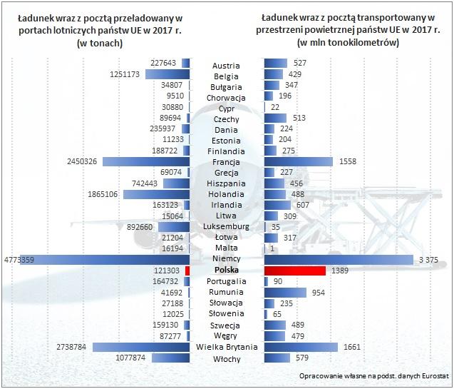 Ładunki na lotniskach i w przestrzeni powietrznej UE w 2017