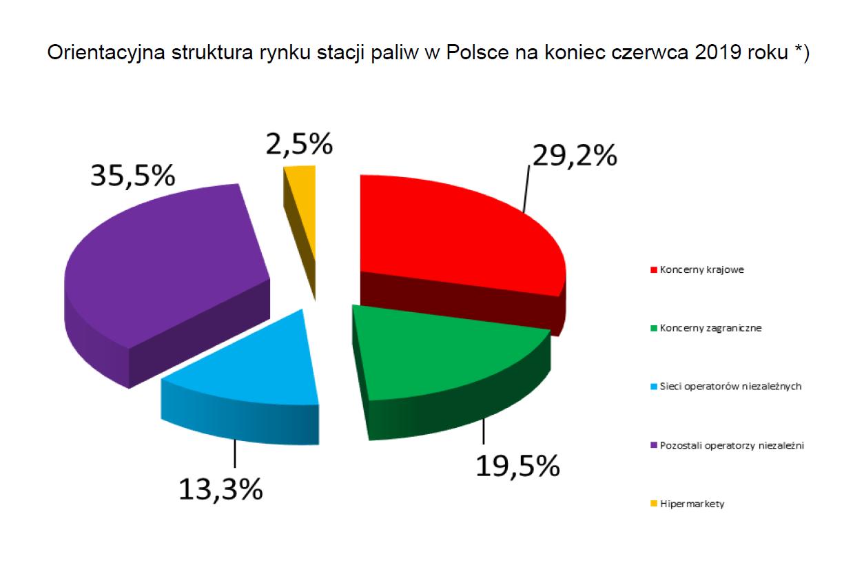 Struktura rynku stacji paliw w Polsce (fot. popihn.pl)