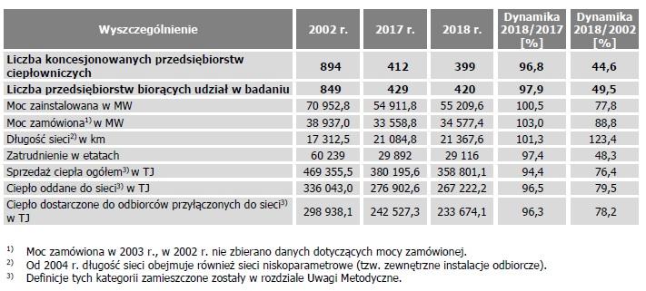 Potencjał koncesjonowanego ciepłownictwa w latach 2002−2018. Źrodło: URE, Energetyka cieplna w liczbach - 2018.
