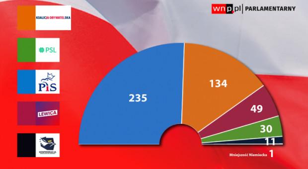 Wybory 2019: Tak rozłożą się mandaty w Sejmie