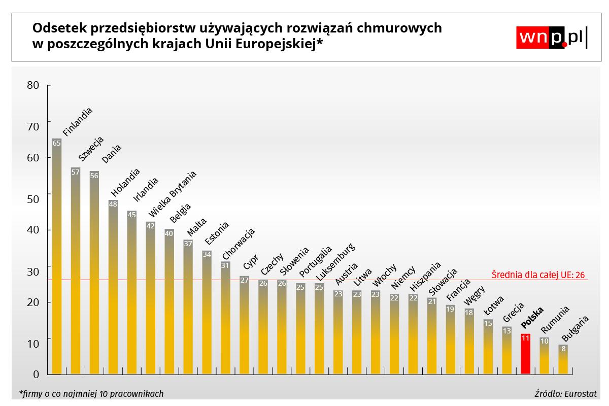 Opracowanie na podstawie danych Eurostatu za 2018 rok