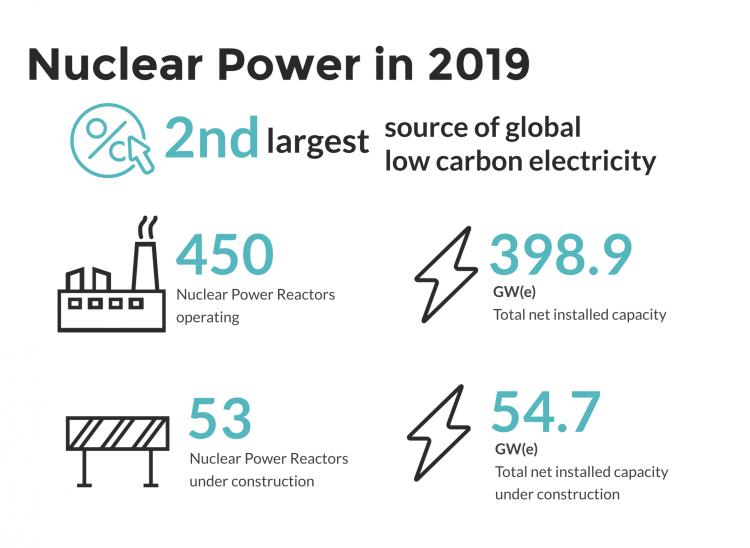 Energia jądrowa