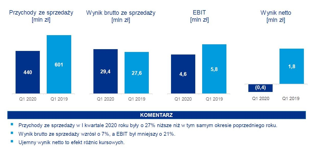 Wyniki finansowe grupy Erbud w pierwszym kwartale 2020 r. Fot. mat. pras.