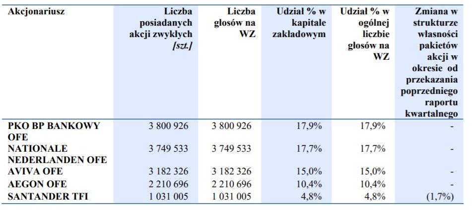 Akcjonariat spółki Ferro. Fot. mat. pras.