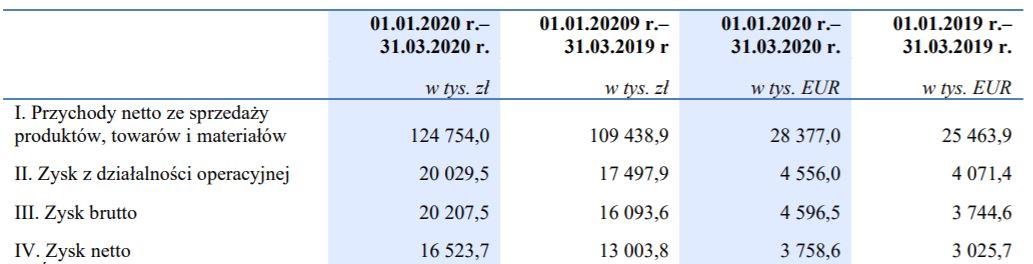 Wyniki finansowe grupy Ferro w pierwszym kwartale 2020 r. Fot. mat. pras.
